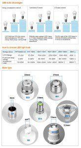 LED Bulb Types